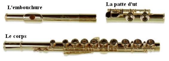 1) Comment faire pour : Flute_traversiere
