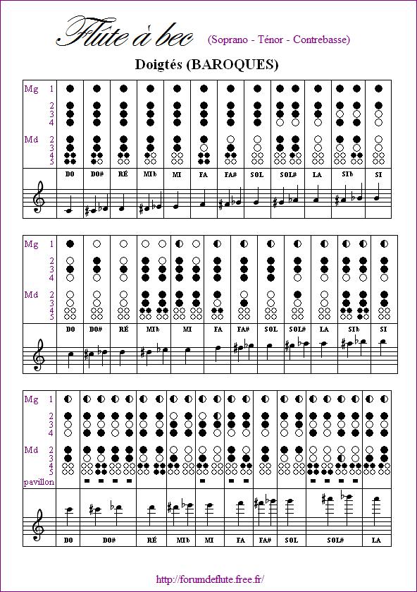 Tablature des flûtes à becs en do Flute_a_bec_Soprano_Tenor_Contrebasse-doigtes_baroques