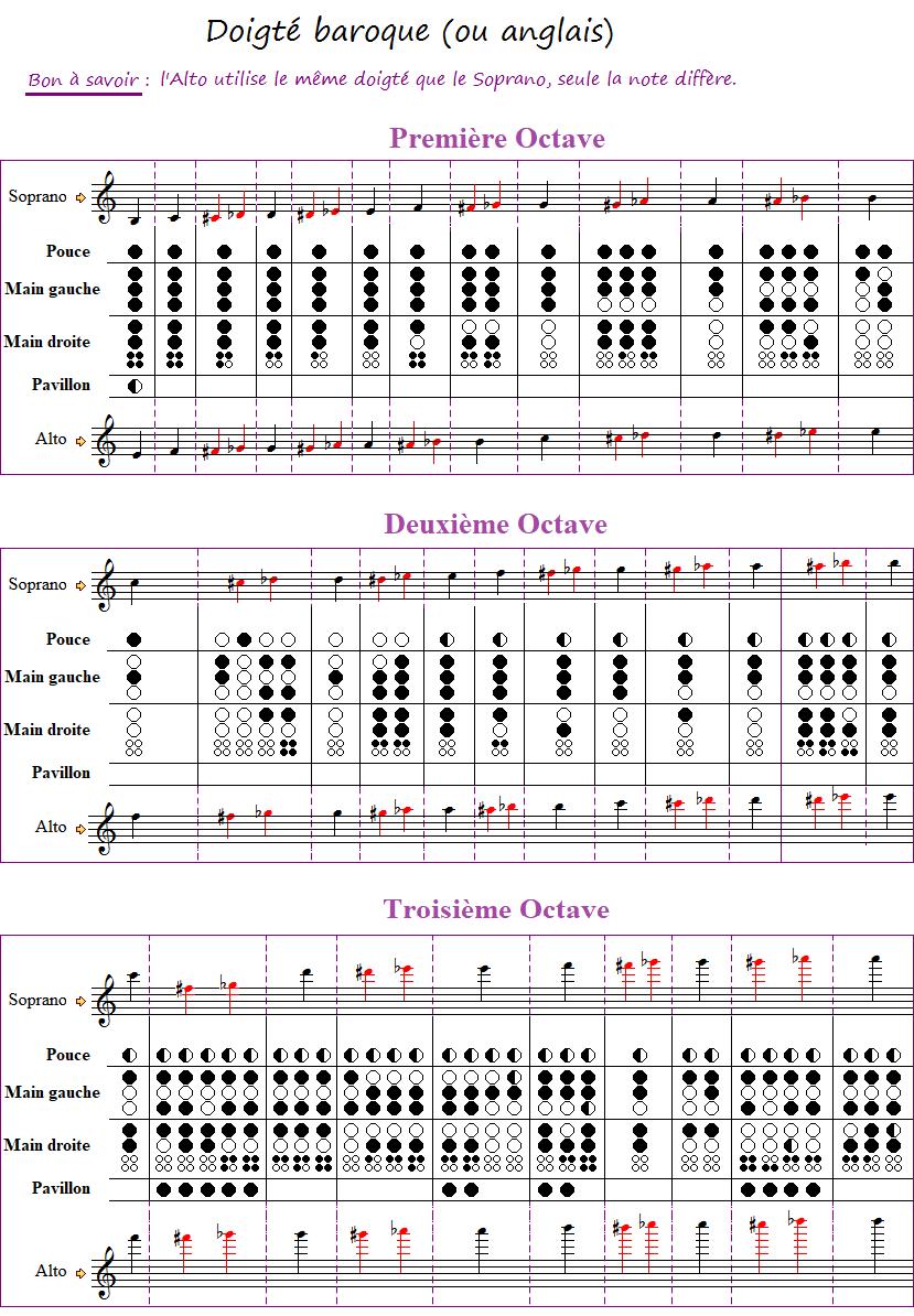 Partition pour flûte alto Tableau_des_doigtes_flute_a_bec_soprano_et_alto